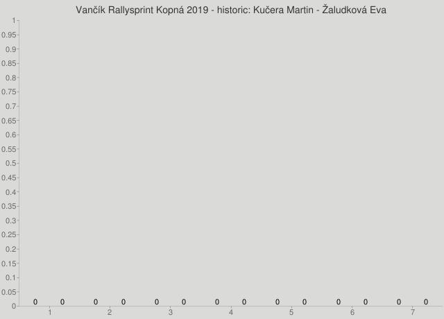 Vančík Rallysprint Kopná 2019 - historic: Kučera Martin - Žaludková Eva