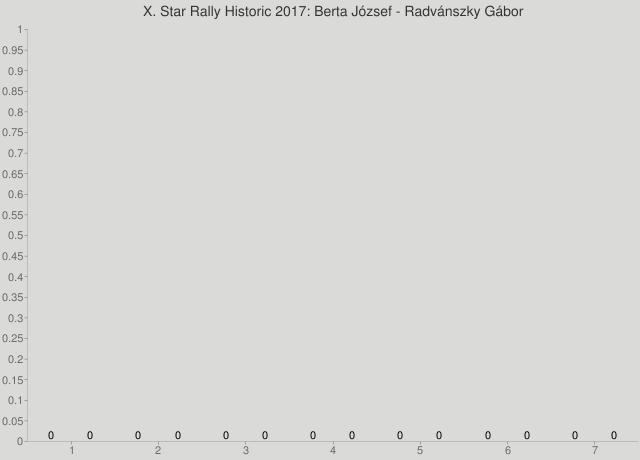 X. Star Rally Historic 2017: Berta József - Radvánszky Gábor