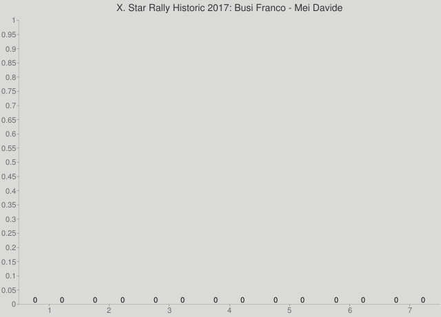 X. Star Rally Historic 2017: Busi Franco - Mei Davide