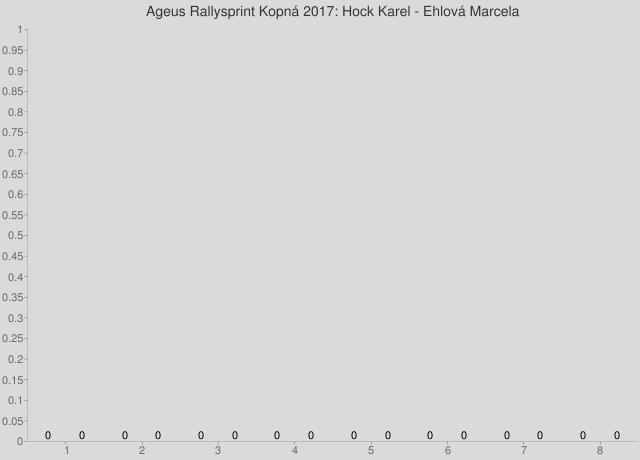 Ageus Rallysprint Kopná 2017: Hock Karel - Ehlová Marcela