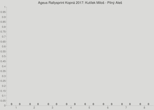 Ageus Rallysprint Kopná 2017: Kutílek Miloš - Pilný Aleš