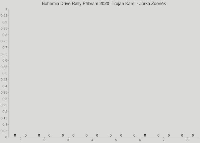Bohemia Drive Rally Příbram 2020: Trojan Karel - Jůrka Zdeněk
