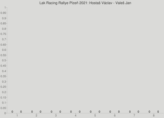 Lak Racing Rallye Plzeň 2021: Hostaš Václav - Valeš Jan
