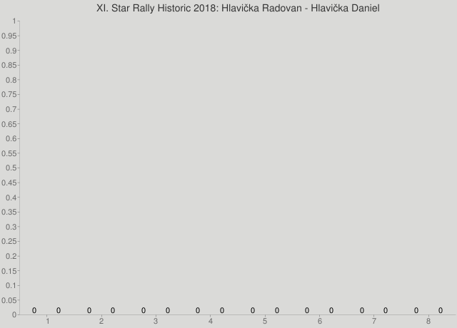 XI. Star Rally Historic 2018: Hlavička Radovan - Hlavička Daniel