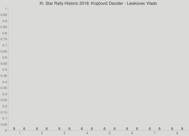 XI. Star Rally Historic 2018: Krajčovič Dezider - Lieskovec Vlado