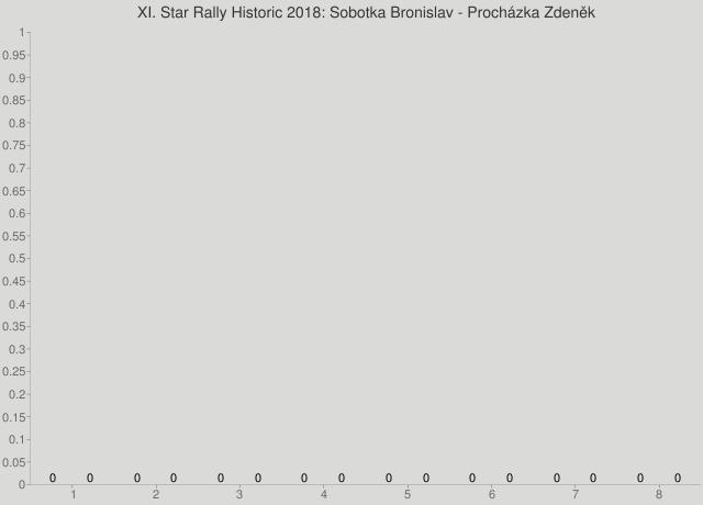 XI. Star Rally Historic 2018: Sobotka Bronislav - Procházka Zdeněk