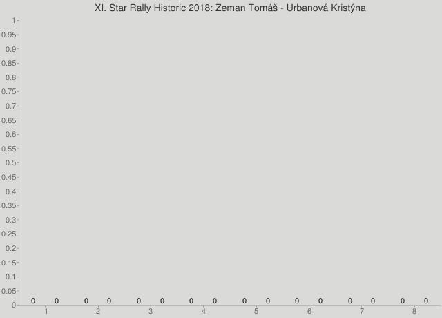 XI. Star Rally Historic 2018: Zeman Tomáš - Urbanová Kristýna