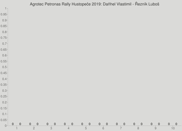Agrotec Petronas Rally Hustopeče 2019: Daňhel Vlastimil - Řezník Luboš