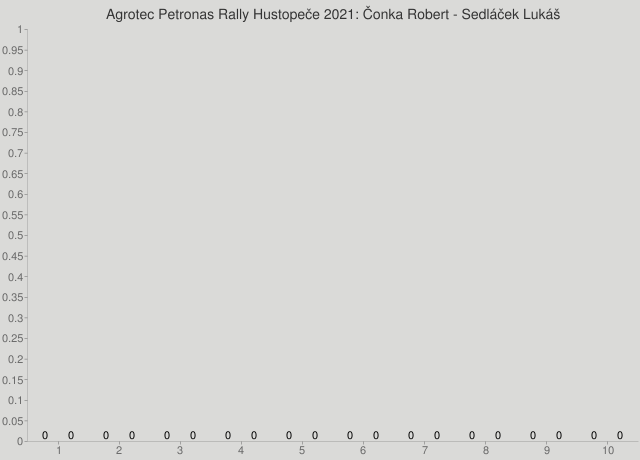 Agrotec Petronas Rally Hustopeče 2021: Čonka Robert - Sedláček Lukáš