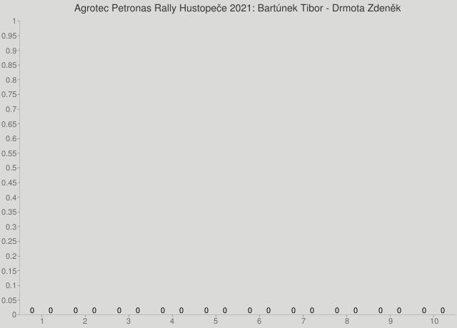 Agrotec Petronas Rally Hustopeče 2021: Bartúnek Tibor - Drmota Zdeněk