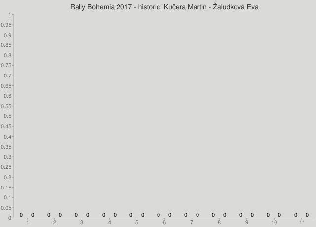Rally Bohemia 2017 - historic: Kučera Martin - Žaludková Eva