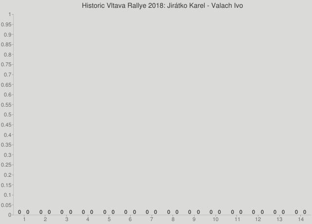 Historic Vltava Rallye 2018: Jirátko Karel - Valach Ivo