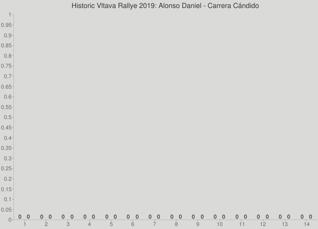 Historic Vltava Rallye 2019: Alonso Daniel - Carrera Cándido