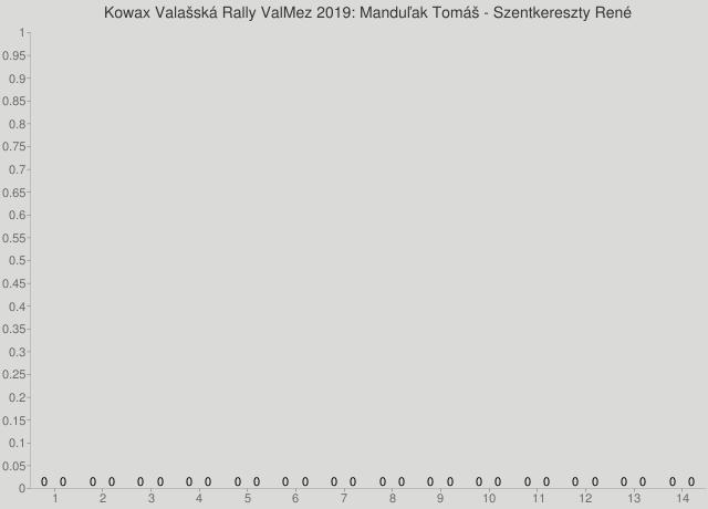 Kowax Valašská Rally ValMez 2019: Manduľak Tomáš - Szentkereszty René