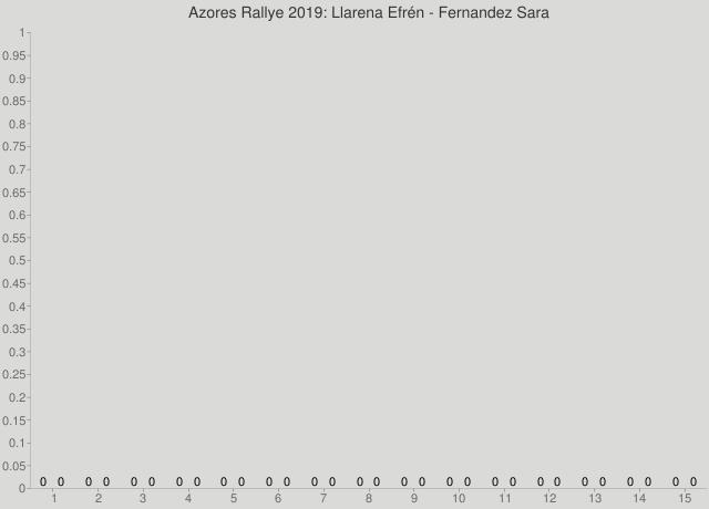 Azores Rallye 2019: Llarena Efrén - Fernandez Sara