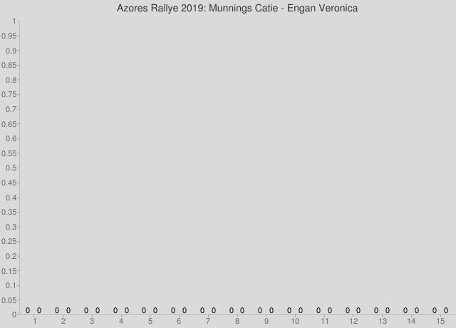 Azores Rallye 2019: Munnings Catie - Engan Veronica