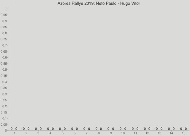 Azores Rallye 2019: Neto Paulo - Hugo Vítor