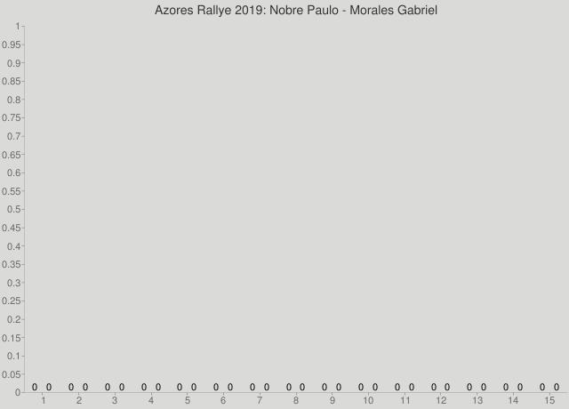Azores Rallye 2019: Nobre Paulo - Morales Gabriel