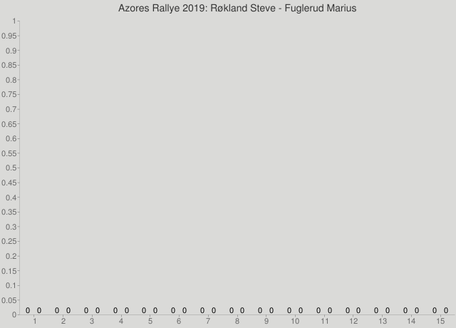 Azores Rallye 2019: Røkland Steve - Fuglerud Marius