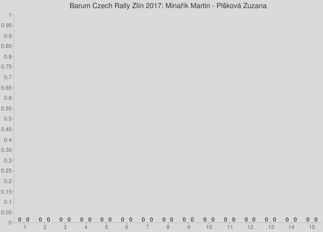 Barum Czech Rally Zlín 2017: Minařík Martin - Plšková Zuzana