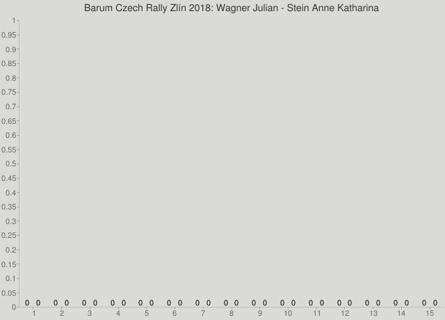 Barum Czech Rally Zlín 2018: Wagner Julian - Stein Anne Katharina