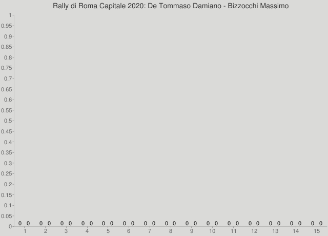 Rally di Roma Capitale 2020: De Tommaso Damiano - Bizzocchi Massimo