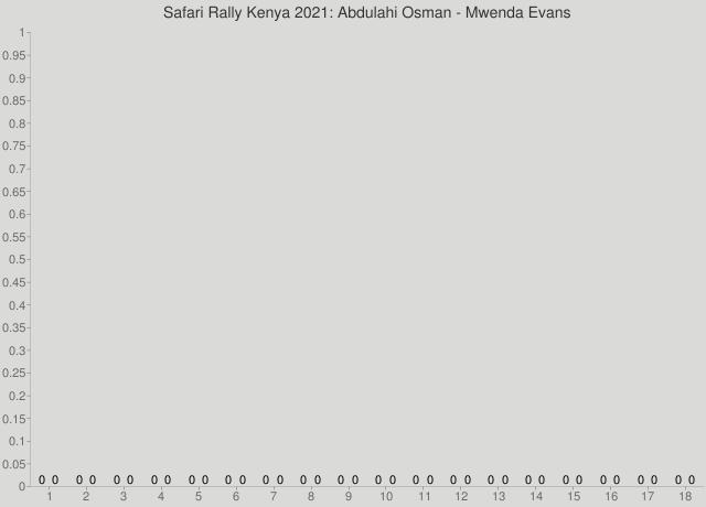 Safari Rally Kenya 2021: Abdulahi Osman - Mwenda Evans