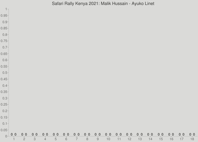 Safari Rally Kenya 2021: Malik Hussain - Ayuko Linet