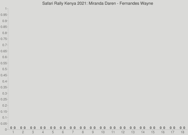 Safari Rally Kenya 2021: Miranda Daren - Fernandes Wayne