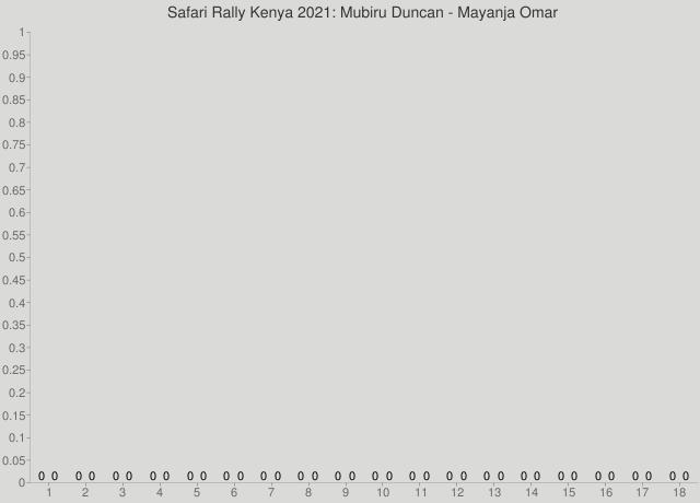 Safari Rally Kenya 2021: Mubiru Duncan - Mayanja Omar