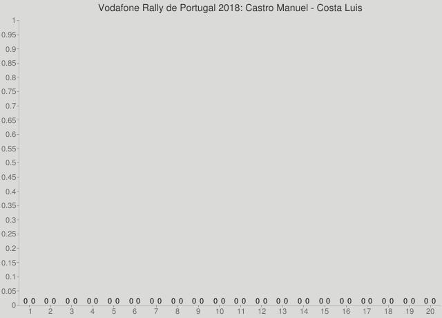 Vodafone Rally de Portugal 2018: Castro Manuel - Costa Luis