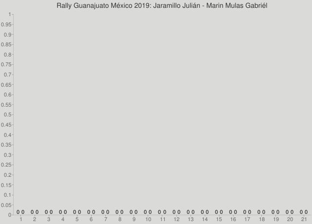 Rally Guanajuato México 2019: Jaramillo Julián - Marin Mulas Gabriél