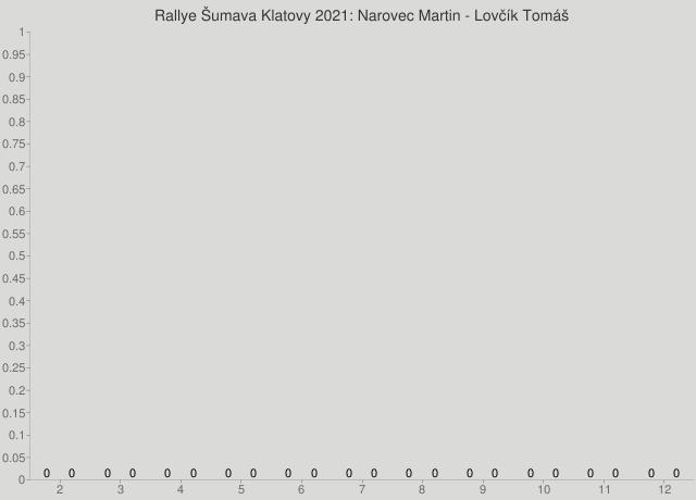 Rallye Šumava Klatovy 2021: Narovec Martin - Lovčík Tomáš