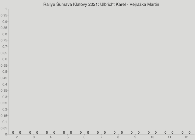 Rallye Šumava Klatovy 2021: Ulbricht Karel - Vejražka Martin