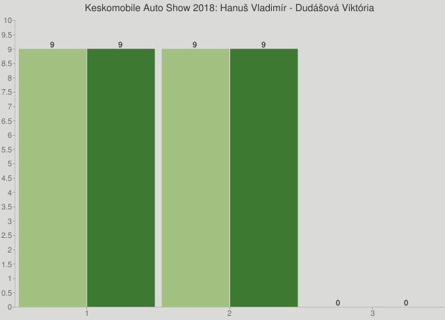Keskomobile Auto Show 2018: Hanuš Vladimír - Dudášová Viktória