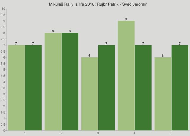Mikuláš Rally is life 2018: Rujbr Patrik - Švec Jaromír