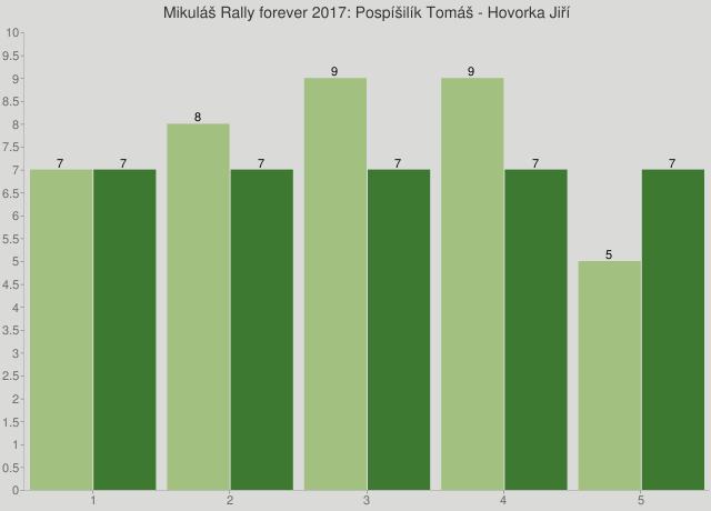 Mikuláš Rally forever 2017: Pospíšilík Tomáš - Hovorka Jiří
