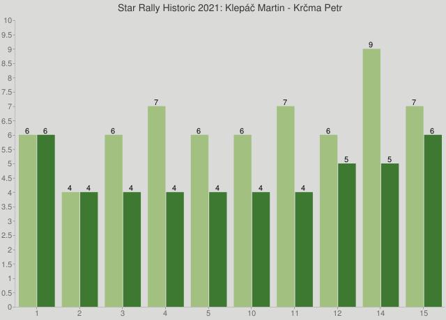Star Rally Historic 2021: Klepáč Martin - Krčma Petr