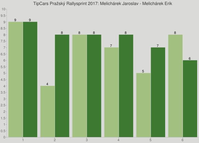 TipCars Pražský Rallysprint 2017: Melichárek Jaroslav - Melichárek Erik
