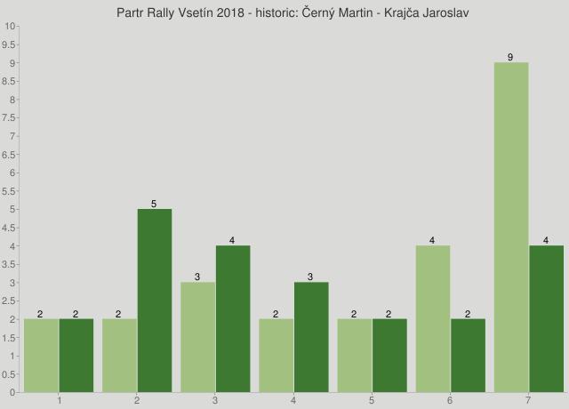 Partr Rally Vsetín 2018 - historic: Černý Martin - Krajča Jaroslav