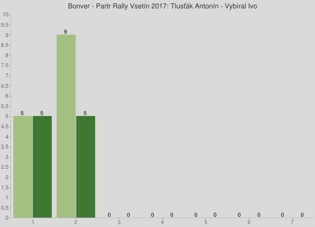 Bonver - Partr Rally Vsetín 2017: Tlusťák Antonín - Vybíral Ivo