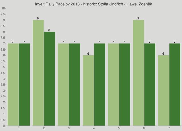 Invelt Rally Pačejov 2018 - historic: Štolfa Jindřich - Hawel Zdeněk