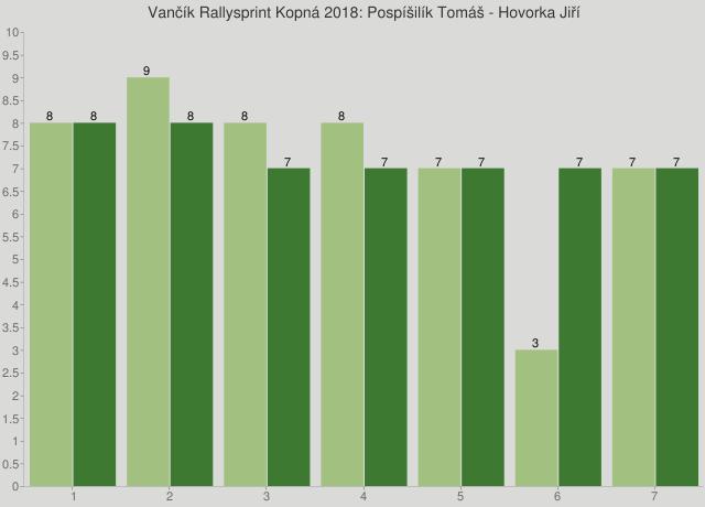 Vančík Rallysprint Kopná 2018: Pospíšilík Tomáš - Hovorka Jiří