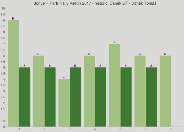 Bonver - Partr Rally Vsetín 2017 - historic: Daněk Jiří - Daněk Tomáš