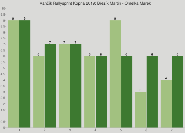 Vančík Rallysprint Kopná 2019: Březík Martin - Omelka Marek