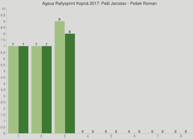 Ageus Rallysprint Kopná 2017: Pešl Jaroslav - Pešek Roman