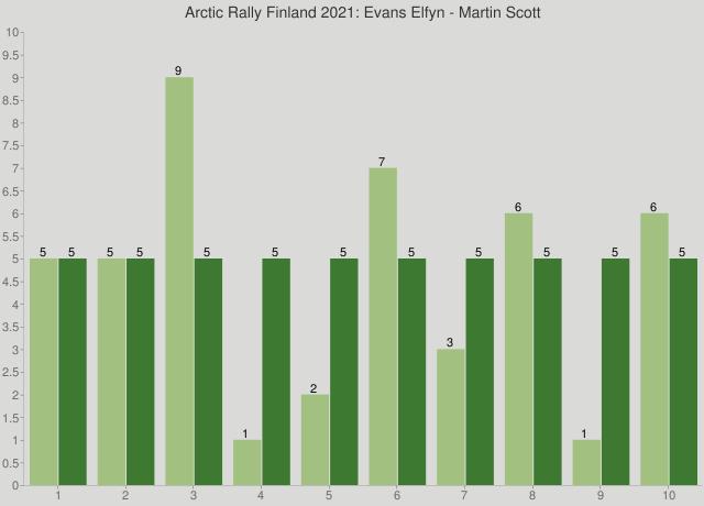 Arctic Rally Finland 2021: Evans Elfyn - Martin Scott