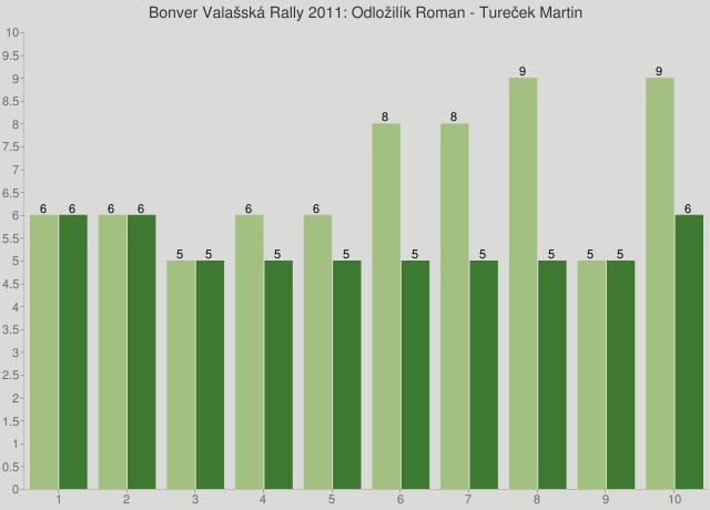 Bonver Valašská Rally 2011: Odložilík Roman - Tureček Martin