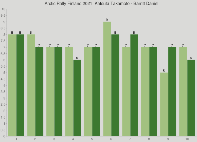 Arctic Rally Finland 2021: Katsuta Takamoto - Barritt Daniel