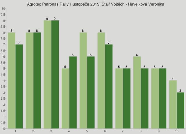 Agrotec Petronas Rally Hustopeče 2019: Štajf Vojtěch - Havelková Veronika